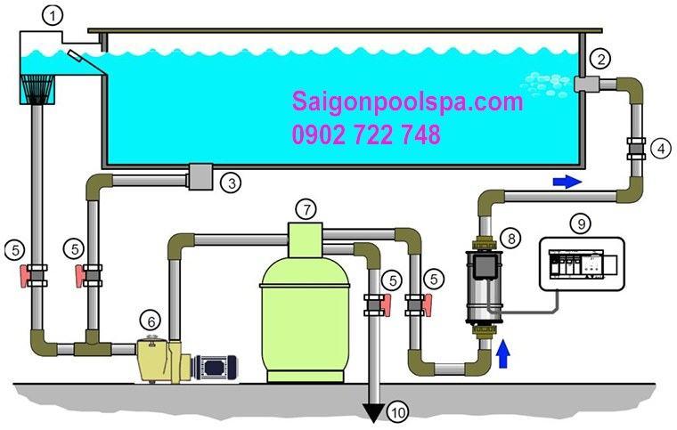 Quy trình hoạt động của thiết bị máy lọc cát hồ bơi